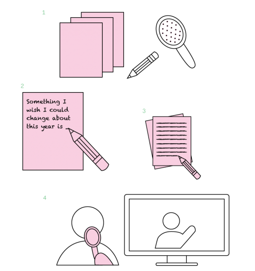 """A graphic illustration depicting steps for a writing exercise and includes icons of paper, pencil, avatar, and makeshift """"microphone."""""""